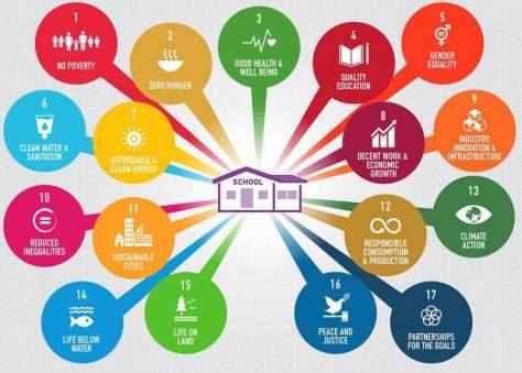 School and Sustainable Development Goals